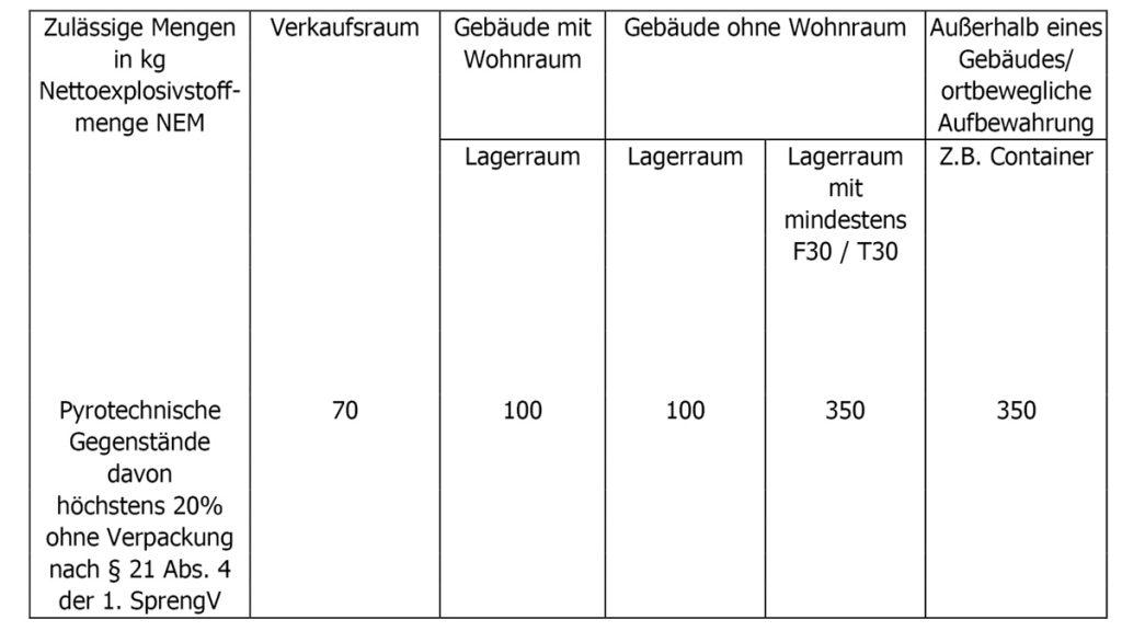 nico europe info gesetzliche bestimmungen zulaessige lagermengen tabelle übersicht